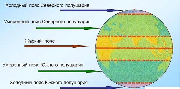 Умеренный климатический пояс характеристика таблица
