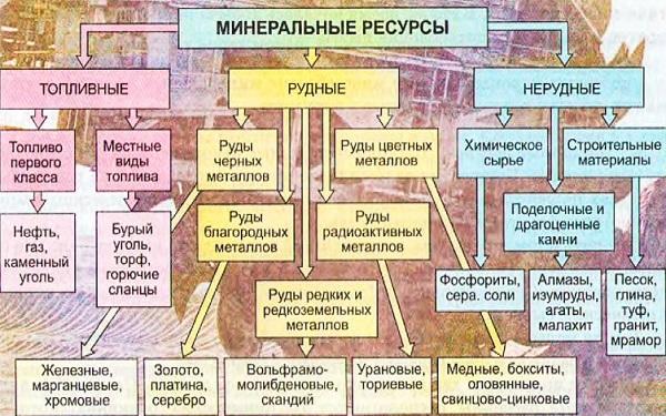 Запасы минеральных ресурсов в россии