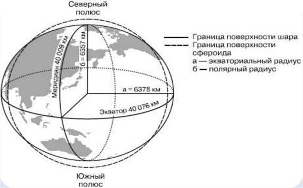 Название слоев земной коры
