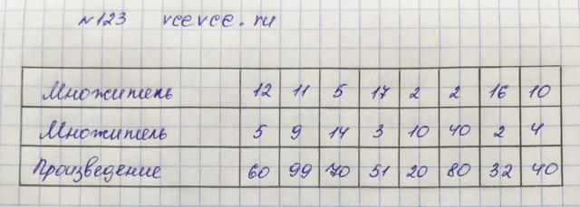 Решение задачи 123 из учебника по математике Виленкин 5 класс