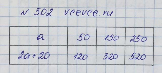Решение задачи 502 из учебника по математике Виленкин 5 клас